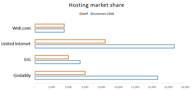 Những tập đoàn lớn nhất trong lĩnh vực hosting trên thế giới