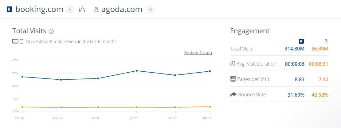 Quy mô của Booking.com lớn gấp 10 lần Agoda